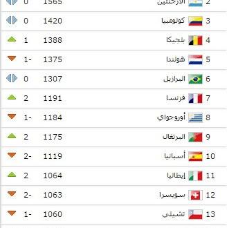 الجزائر في المركز 15 عالميا