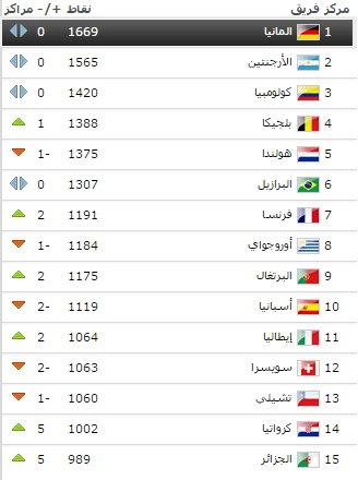 الجزائر �ي المركز 15 عالميا
