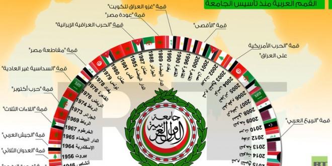 تاريخ القمم العربية منذ تأسيس الجامعة